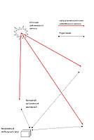 Система охранной сигнализации «Периметр»