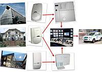 Подключение на пульт охраны систем охранной сигнализации