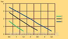 Насос циркуляційний Optima OP25 / 40 180мм Польща, фото 3