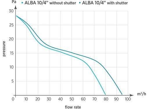 Аэродинамические показатели вентилятора O.ERRE ALBA