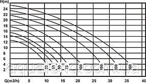 Насос Epsilon EP300 Kripsol циркуляційний 2,6 кВт, 29,5м3/год, фото 2