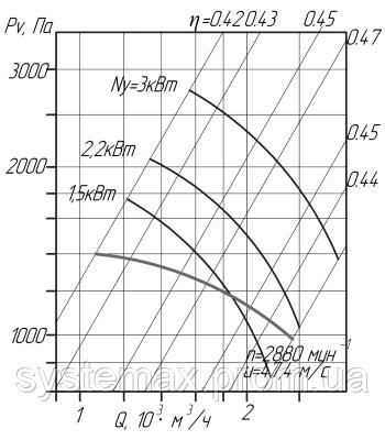 Аэродинамика (вентилятор радиальный пылевой ВРП №3,15)