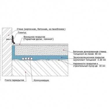 Звукоизоляция неровного пола с применением Шумопласт, фото 2