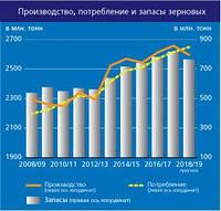 ФАО прогнозує  зниження виробництво зернових і їх запасів