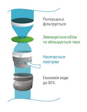 Как работает аэратор для экономии воды в смесителе