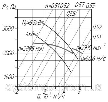 Аэродинамика (вентилятор радиальный пылевой ВРП №4)