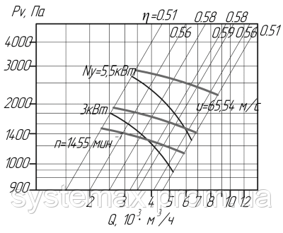 Аэродинамика (вентилятор радиальный пылевой ВРП №5)