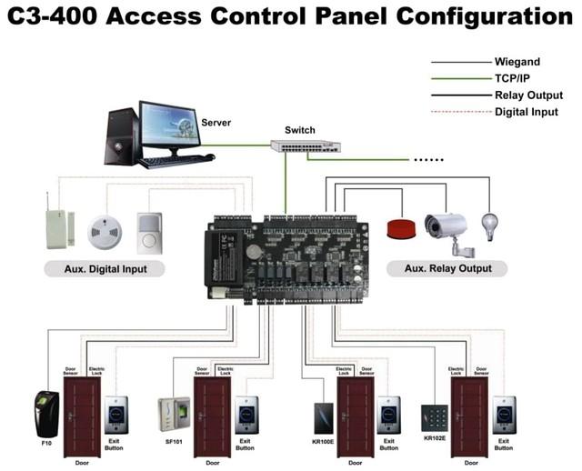 Схема подключения сетевого контроллера доступа С3-400