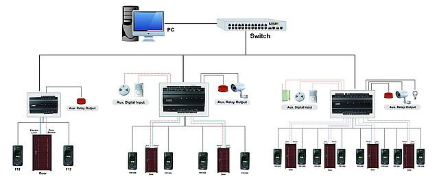 Серия биометрических контроллеров СКУД inBio
