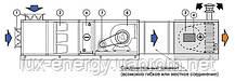 СЕКЦИИ НАГРЕВА ВОЗДУХА SR-UT, SR-UT/К с двухступенчатой атмосферной горелкой (25-105)кВт), фото 2