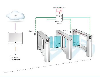Комплект обладнання мережевого СКУД на дві точки проходу на базі контролера NAC-01