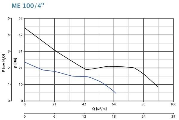 Аэродинамические показатели вентилятора Vortice Evo