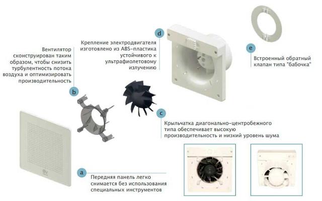 Особенность конструкции вентилятора
