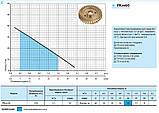 Вихревой поверхностный насос «Насосы +» PKm 60, фото 2