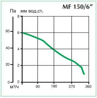 Аэродинамические показатели вентилятора