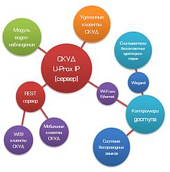 Комплекс программный ITV Systems U-Prox IP MAXSYS