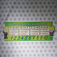 Стенд Компоненты математических действий