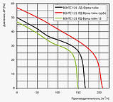 Вентилятор осевой Вентс 125 ЛД ВТНКЛ Фреш тайм турбо, микровыключатель, таймер, датчик влажности, клапан, подшипник, вытяжной, мощность 24Вт, объем, фото 5