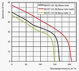 Вентилятор осевой Вентс 125 ЛД КЛ Фреш тайм, клапан, подшипник, вытяжной, мощность 16Вт, объем 167м3/ч, 220В, гарантия 5лет, фото 5