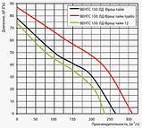 Вентилятор осевой Вентс 150 ЛД ВК Фреш тайм, микровыключатель, клапан, вытяжной, мощность 24Вт, объем 265м3/ч, 220В, гарантия 5лет, фото 5