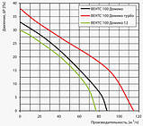 Вентилятор осевой Вентс 150 Домино2 Т , таймер, вытяжной, мощность 24Вт, объем 265м3/ч, 220В, гарантия 5лет, фото 3