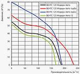Вентилятор осевой Вентс 125 ЛД Модерн Авто ВТ , жалюзи, микровыключатель, таймер, вытяжной, мощность 22Вт, объем 185м3/ч, 220В, гарантия 5лет, фото 3