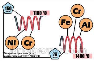 Прецизионные сплавы с высоким электрическим сопротивлением
