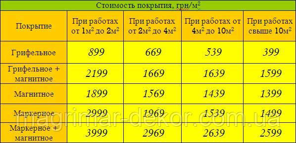 """Покраска стен Харьков """"все включено"""""""