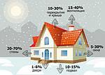Сократите расходы на отопление зимой