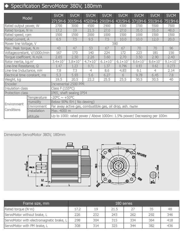 Комплектный сервопривод SVC100-300A-4 2,7 кВт 1500 об/мин 17,2 Нм фланец 180 мм 3х380В