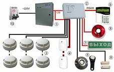 Монтаж, проектирование, обслуживание систем пожарной безопасности