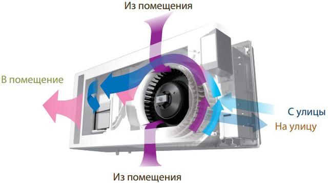 Вентиляция с рекуперацией тепла Lossnay VL-50S2-E