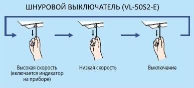 Управление рекуператоромLossnay VL-50S2-E
