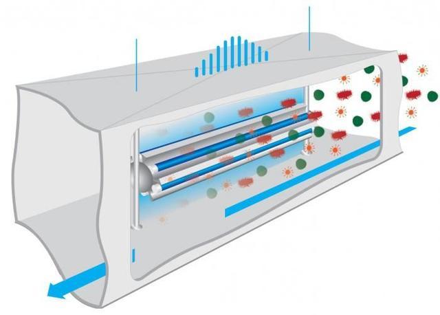 Бактерицидные облучатели