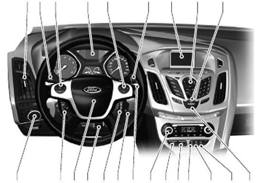 Приборы и кнопки Форд, органы управления