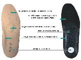 Стельки ортопедические УПС-001 Foot Care (для продольного и поперечного свода стопы), фото 2