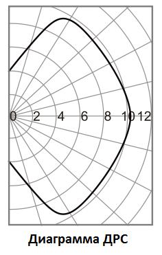 Діаграма ДРС