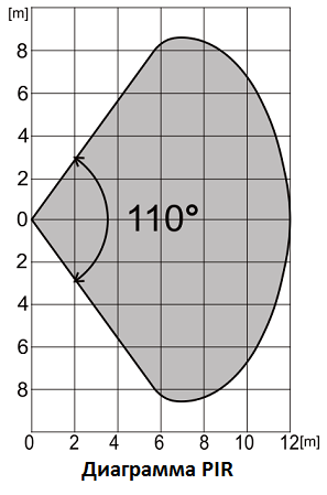 Діаграма датчика руху
