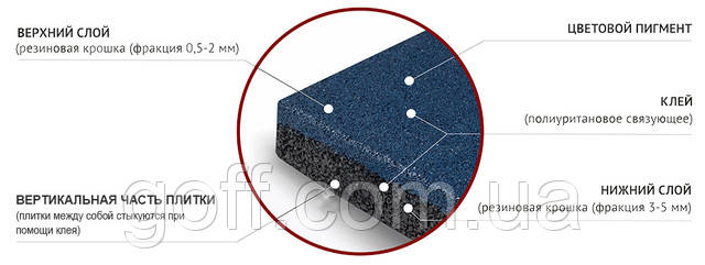 Резиновая плитка - характеристики