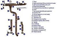 Сетка (защита желоба от листьев) Zambelli (Замбели) сталь 280мм. 2м