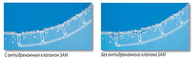 Принцип работы SAM антидренажного клапана Rain Bird