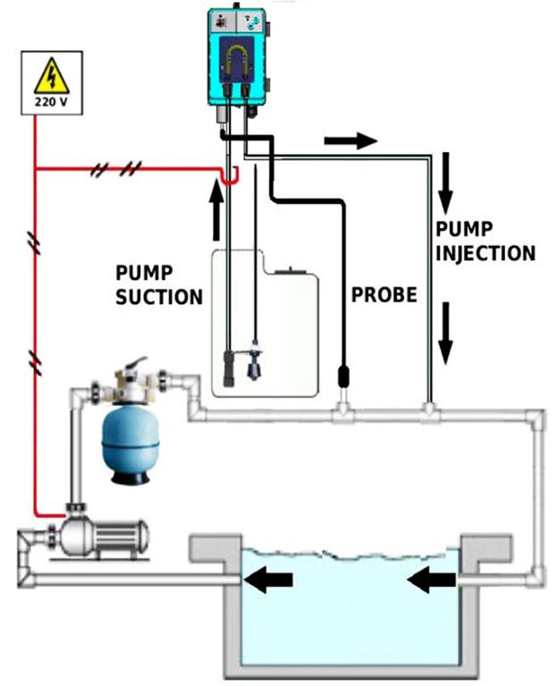 Схема установки насоса Microdos MP1SP–pH в замкнутом контуре бассейна