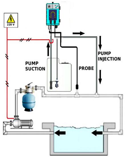 Схема установки дозирующего насоса Microdos MP1SP–Rx в замкнутом контуре бассейна