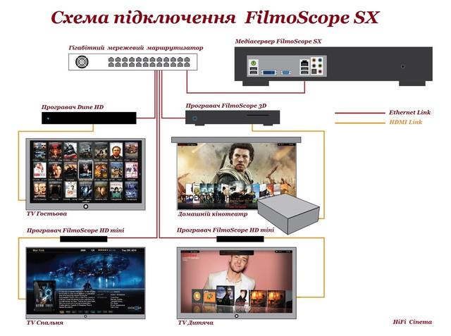 Медиасервер Filmoscope SX 16 мультимедийное хранилище 16 Тб HiFi Cinema