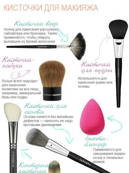 Кисточки для макияжа_фото_виды кисточек