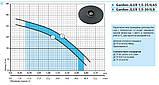 Бытовой насос «Насосы +» Garden–JLUX 1.5–25/0.65 с эжектором, фото 6