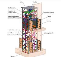 Грузовые подъёмники,лифт