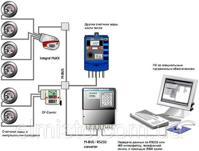 Теплосчетчики Integral-V MaXX