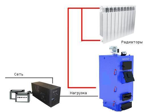 Схема ИБП+котел Wichlacz