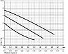 Циркуляционный насос Rudes RH 25-4-180, фото 2